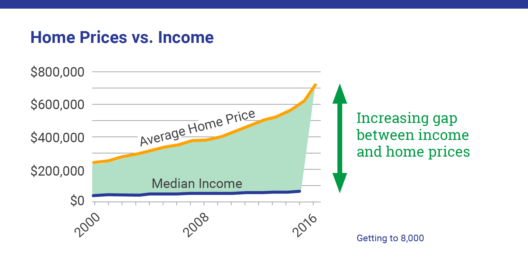 Prices versus income graphic.