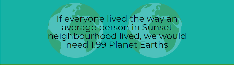 Infographic: If everyone lived the way an average person in Sunset neighbourhood lived, we would need 1.99 Planet Earths.