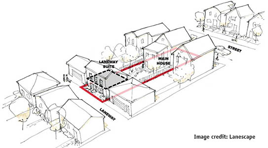 A diagram showing how a laneway suite fits into an existing plot.